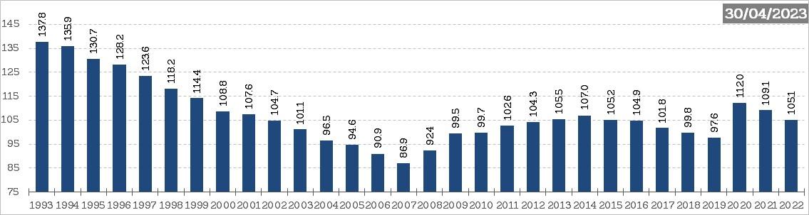 Graphique : Evolution du taux d'endettement