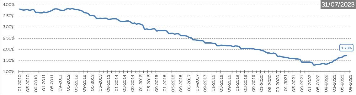 Grafiek : Impliciete rentevoet van de schuld