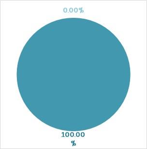 Grafiek : Indicator volgens de munt