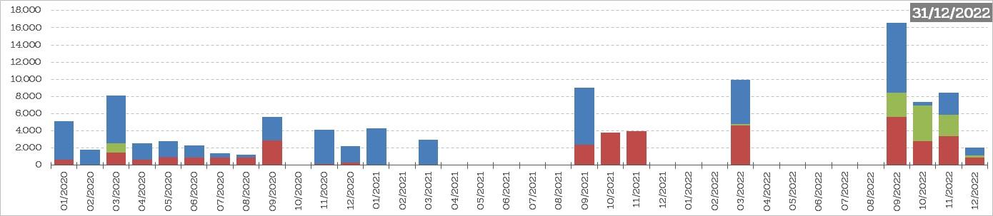 Grafiek : Uitstaand bedrag van het ECP programma